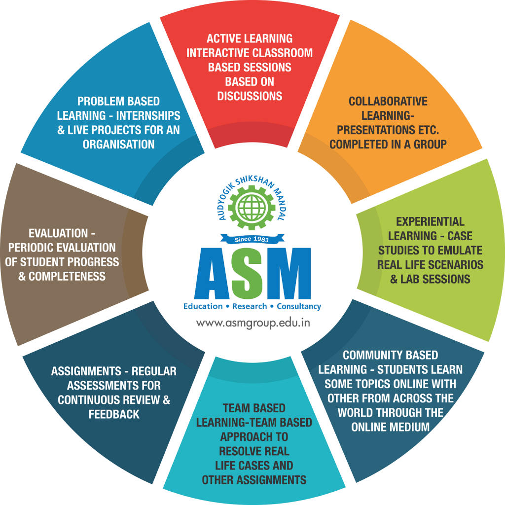 PGDM in Business Analytics & Big Data in Pune, India | ASM IBMR