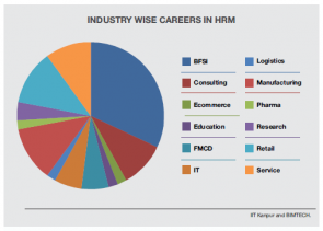 Top Recruiting Areas Aftre HRM PGDM