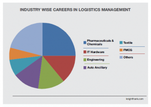 Top Recruiting Areas After PGDM in Logistics & Supply Chain Management