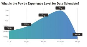 Pay by Experience Level for Data Scientists