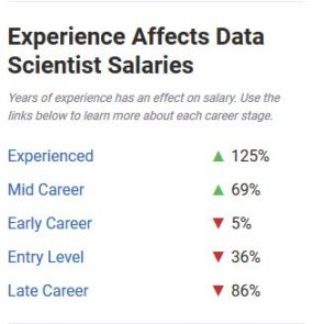 Experience Affects Data Scientist Salaries