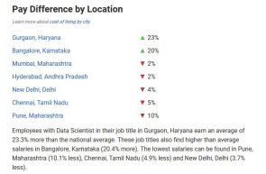 Pay Difference by Location in India