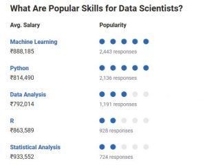 Popular Skills for Data Scientists