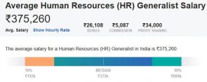 Average Human Resources (HR) Generalist Salary in IndiaAverage Human Resources (HR) Generalist Salary in India