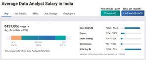 Average Data Analyst Salary in India
