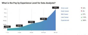 Experience Affects Data Analyst Salaries