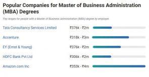 : Top 5 Popular Companies for MBA Graduates